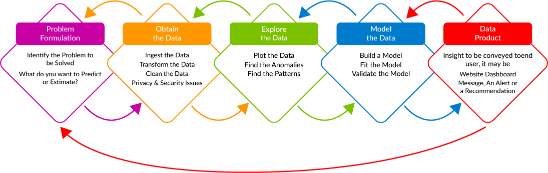 Advanced Analytics and Machine Learning Consulting Services