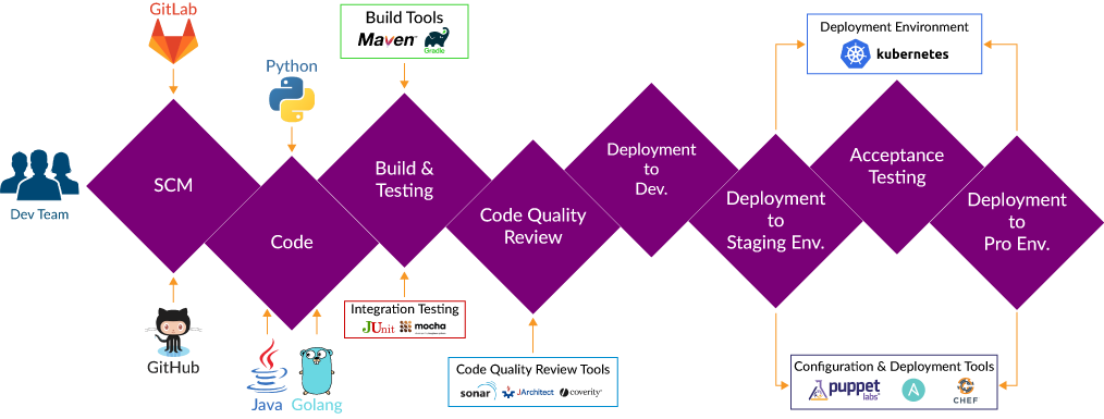 Continuous Delivery Pipeline with NoOps and GitOps