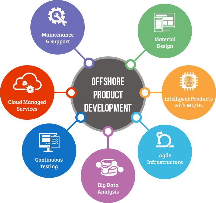 Product engineering services outsourced product for Product design and development services