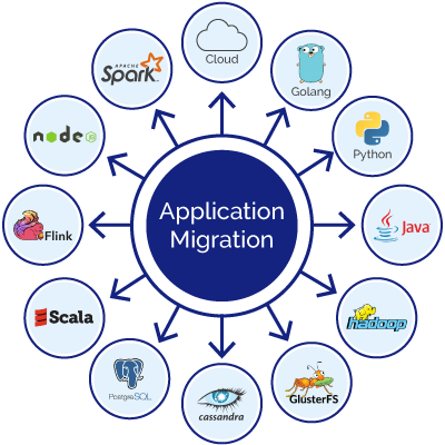 Data And Application Migration